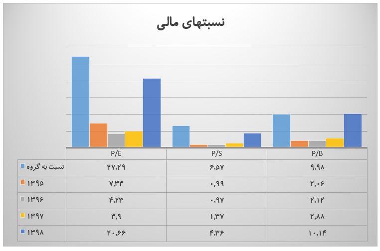 تحلیل بنیادی فولاد خوزستان (فخوز) | 10 تیر ماه 1399