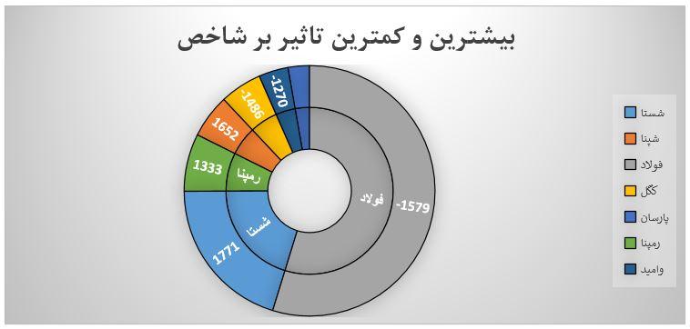 گزارش روزانه بازار سرمایه (دوشنبه 9 تیر ماه 1399)