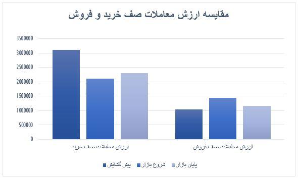 گزارش روزانه بازار سرمایه (دوشنبه 12 خرداد ماه 1399)