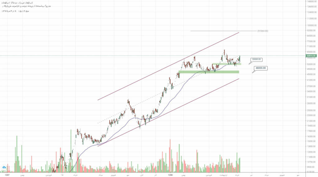 2 سهم برگزیده بازار سرمایه (دوشنبه 19 خرداد ماه 99)