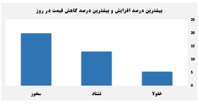 گزارش روزانه بازار سرمایه (شنبه 31 خرداد ماه 1399)