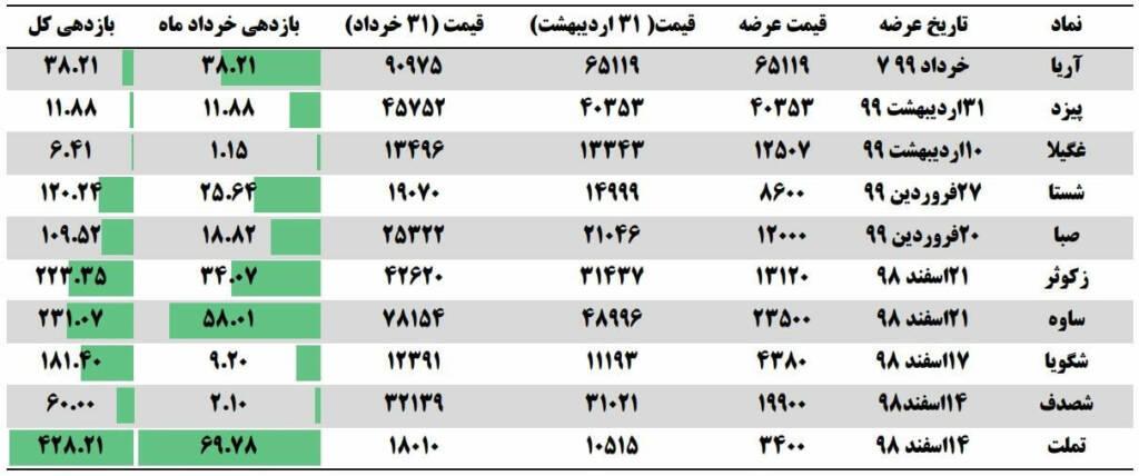 گزارش ماهیانه عرضه اولیه ها (خرداد ماه 1399)