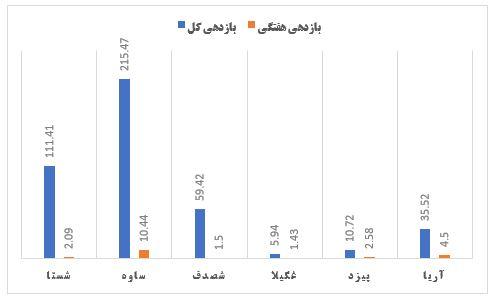 گزارش وضعیت عرضه اولیه ها در هفته ای که گذشت (هفته آخر خرداد 1399)