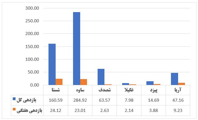 گزارش وضعیت عرضه اولیه ها در هفته ای که گذشت (هفته اول تیر 1399)