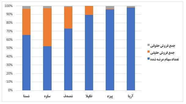گزارش وضعیت عرضه اولیه ها در هفته ای که گذشت (هفته دوم خرداد 1399)