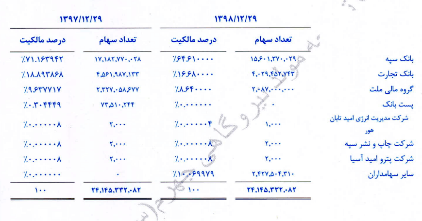 تحلیل تکنیکال بجهرم به همراه نمودار (24 خرداد ماه 1399)