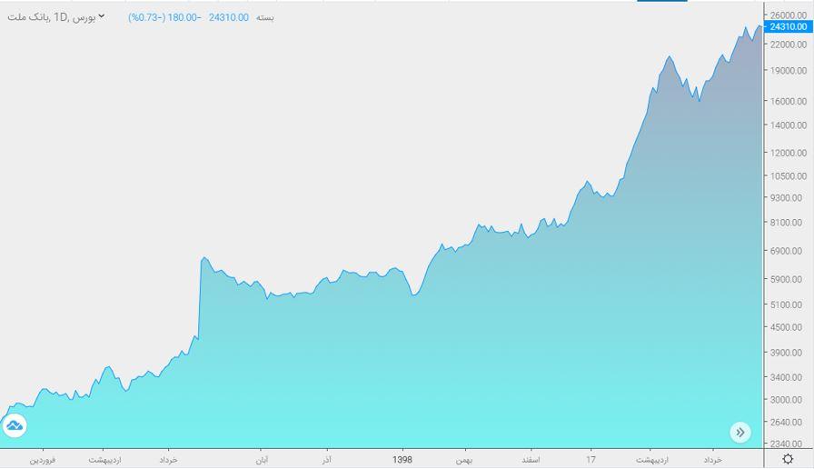 نمودار قیمت سهم بانک ملت