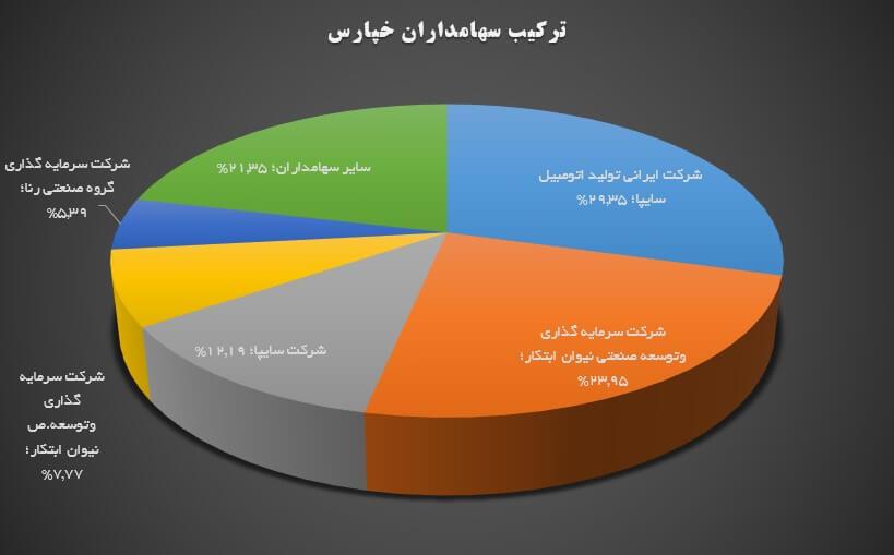 تحلیل بنیادی شرکت پارس خودرو (خپارس) | 18 خرداد ماه 1399