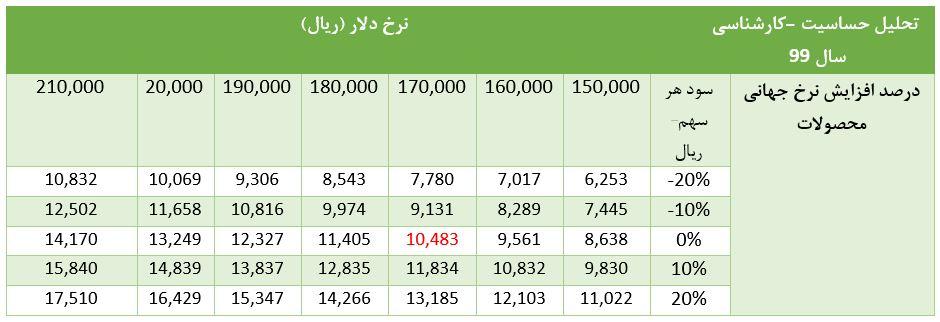 تحلیل بنیادی شرکت پلیمر آریا ساسول (آریا)   12 خرداد ماه 1399