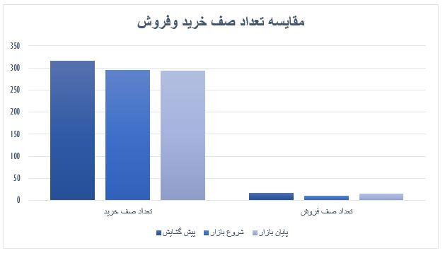 گزارش روزانه بازار سرمایه (یکشنبه 18 خرداد ماه 1399)