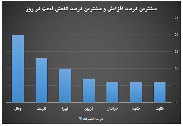 گزارش روزانه بازار سرمایه (دوشنبه 19 خرداد ماه 1399)
