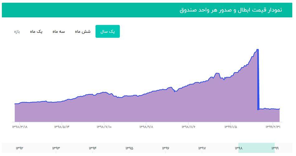 قیمت صدور واحدهای صندوق سرمایه گذاری سهم آشنا