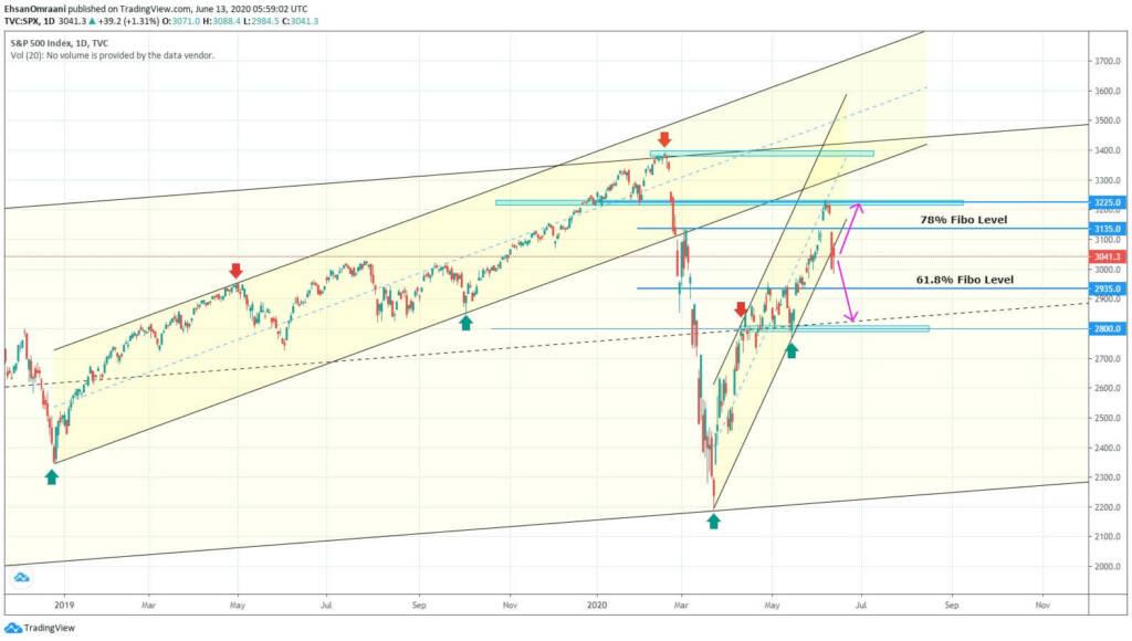 تحلیل شاخص سهام اس اند پی 500 (SPX) | تاریخ 24 خرداد ماه 1399