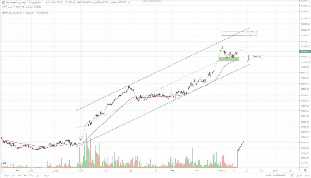 2 سهم برگزیده بازار سرمایه (چهارشنبه 21 خرداد ماه 99)