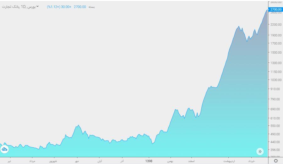 نمودار قیمت سهم بانک تجارت