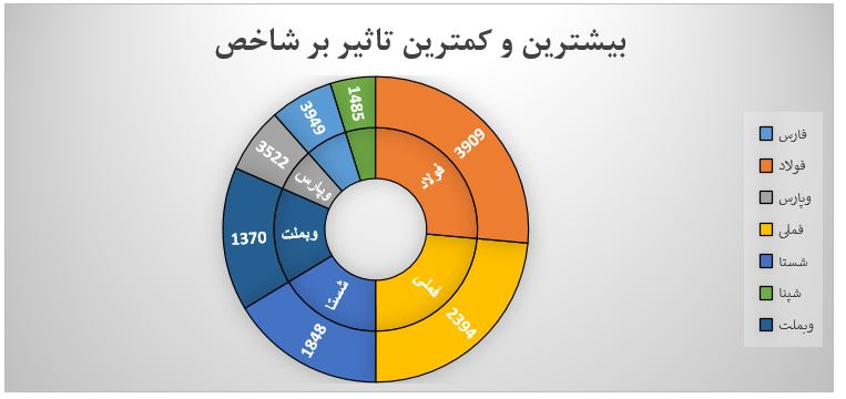 گزارش روزانه بازار سرمایه (یکشنبه 8 تیر ماه 1399)