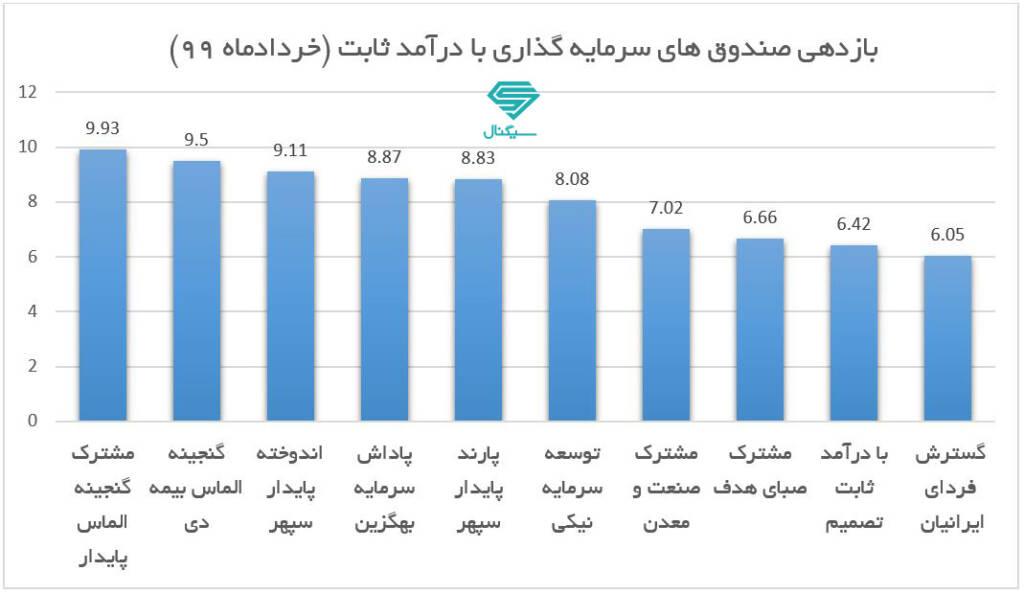 برترین صندوق های سرمایه گذاری درآمد ثابت در خرداد 99