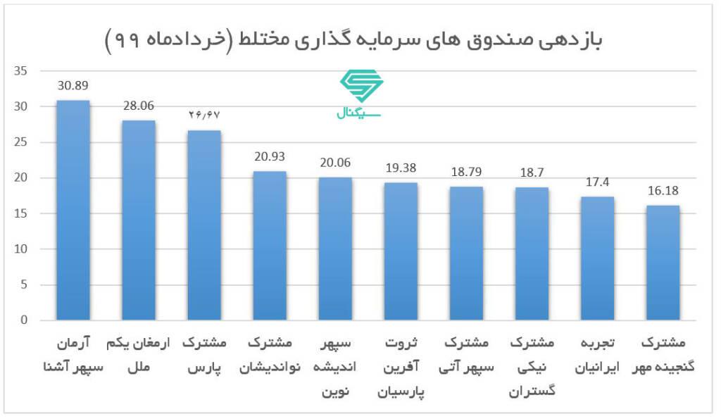 برترین صندوق های سرمایه گذاری مختلط در خرداد 99