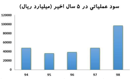 بررسی 5 سهم با بیشترین وزن در سبد سهام عدالت (20 خرداد ماه 1399)