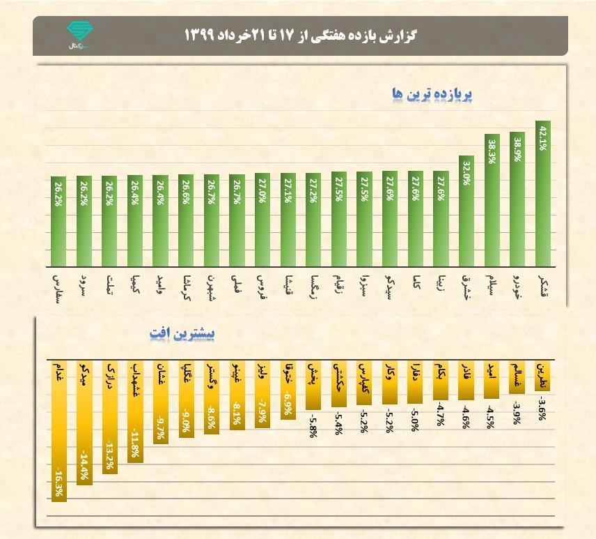 پربازده ترین و بیشترین افت هفتگی نمادها | هفته سوم خرداد ماه 1399