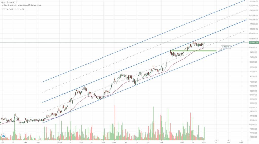 2 سهم برگزیده بازار سرمایه (سه شنبه 13 خرداد ماه 99)