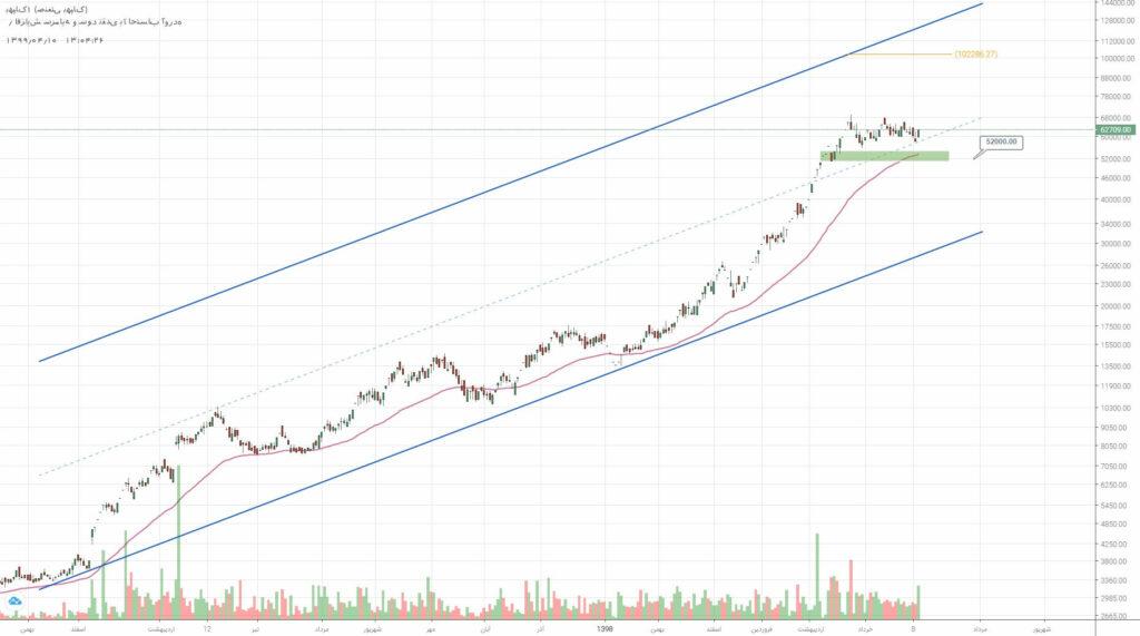 2 سهم برگزیده بازار سرمایه (سه شنبه 10 تیر ماه 99)
