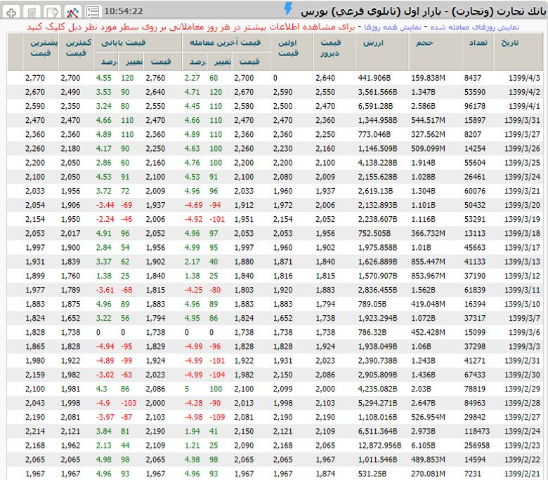 سابقه تغییرات قیمت سهم بانک تجارت