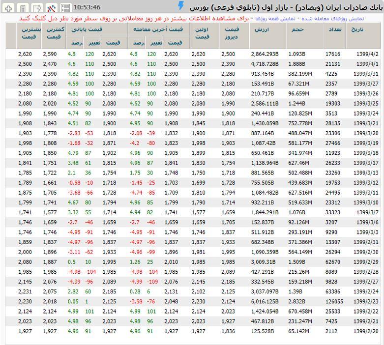 سابقه تغییرات قیمت سهم بانک صادرات