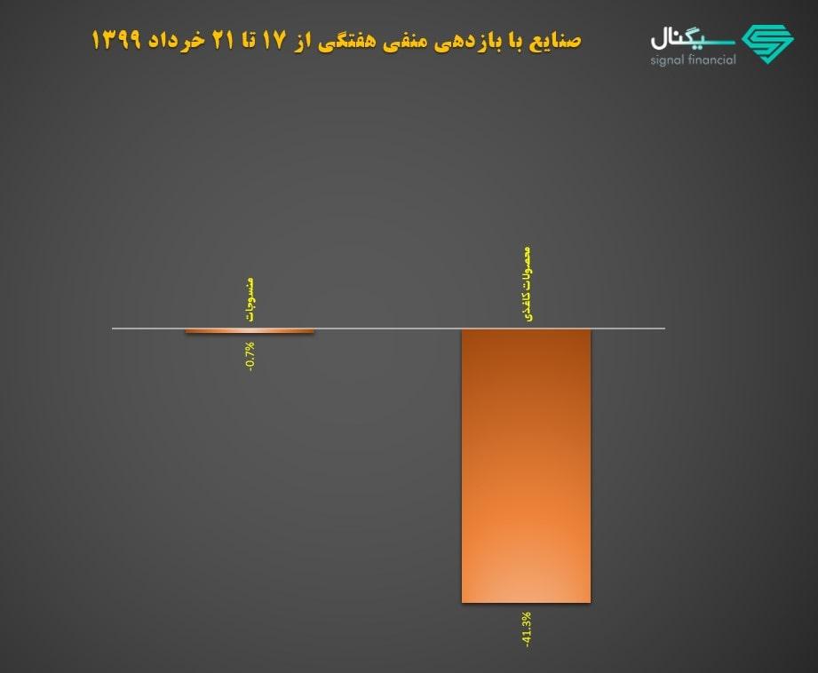 بازدهی هفتگی صنایع در بورس | هفته سوم خرداد ماه 1399