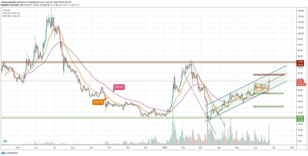 تحلیل تکنیکال قیمت زی کش (ZEC) به همراه نمودار | 5 تیر ماه 1399