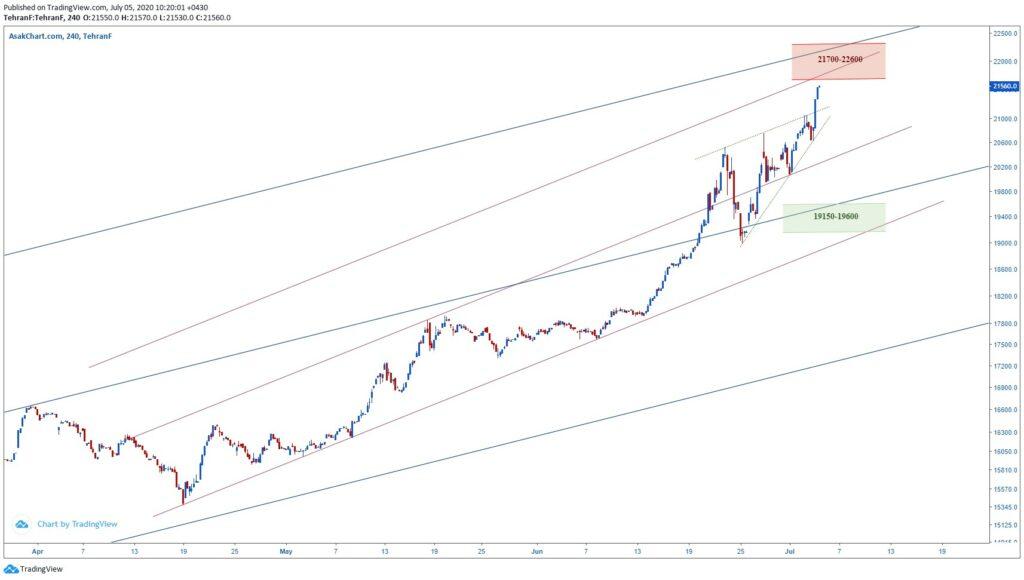 قیمت دلار سیگنال