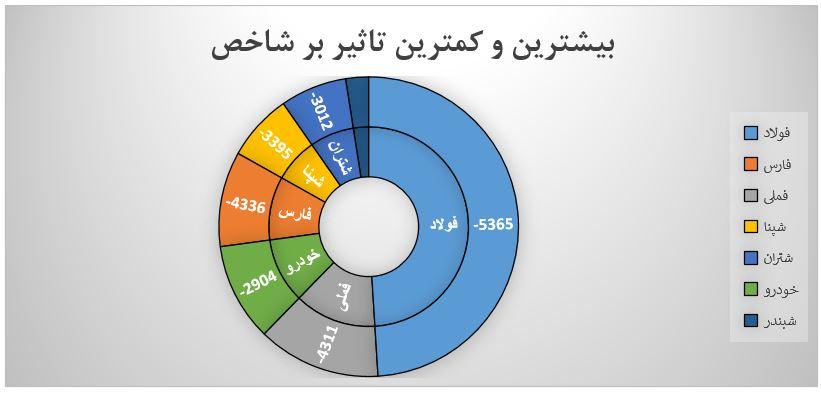 گزارش روزانه بازار سرمایه (چهارشنبه 8 مرداد ماه 1399)