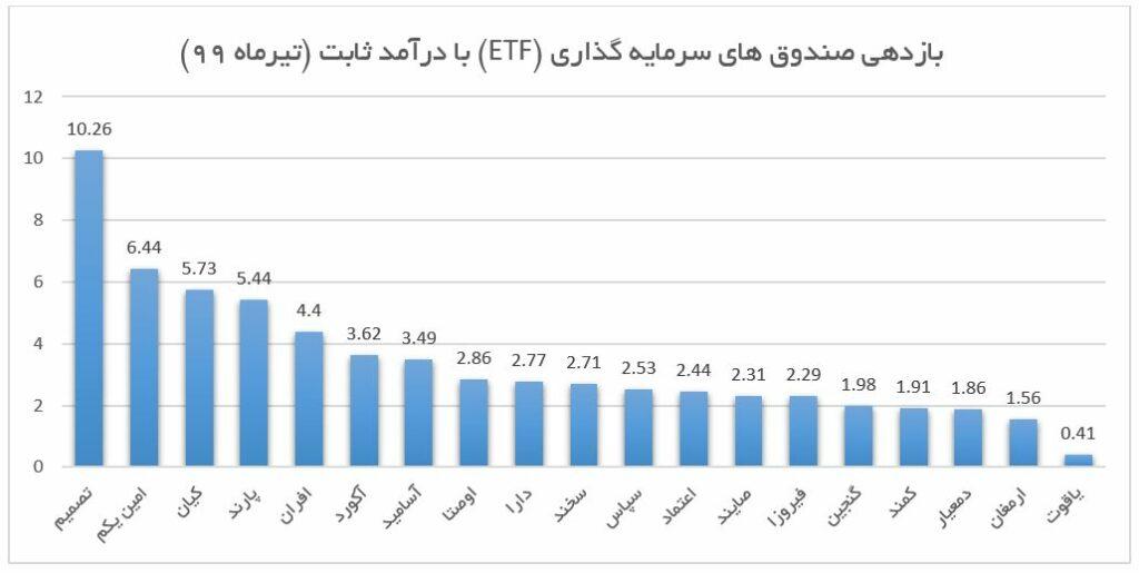 پربازده ترین صندوق های سرمایه گذاری بورسی در تیر ماه 99