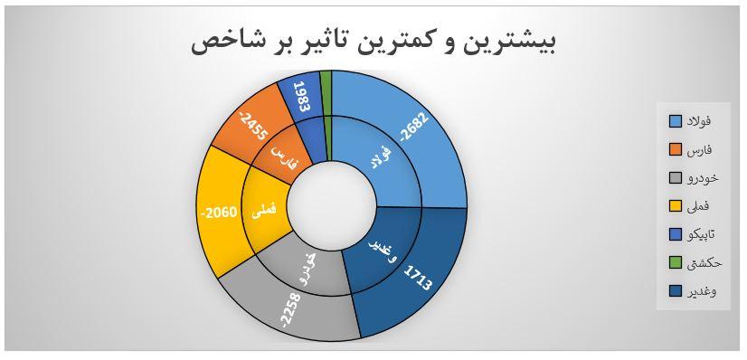 گزارش روزانه بازار سرمایه (سه شنبه 7 مرداد ماه 1399)