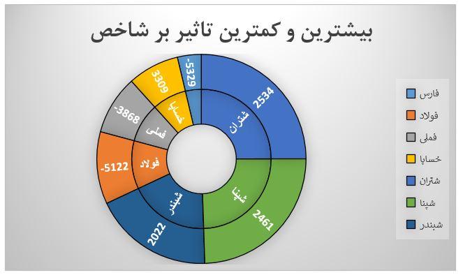 گزارش روزانه بازار سرمایه (یکشنبه 5 مرداد ماه 1399)