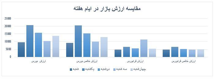 گزارش روزانه بازار سرمایه (چهارشنبه 11 تیر ماه 1399)