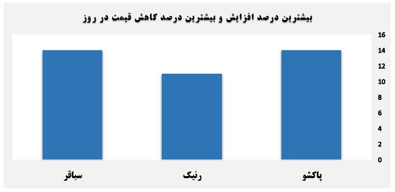 گزارش روزانه بازار سرمایه (دوشنبه 16 تیر ماه 1399)