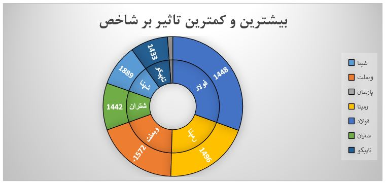 گزارش روزانه بازار سرمایه (شنبه 14 تیر ماه 1399)