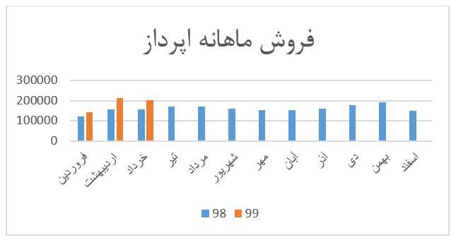 گزارش سالیانه گروه اطلاعات و ارتباطات در بازار سرمایه (تیر 1399)