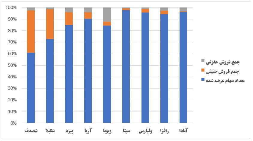گزارش وضعیت عرضه اولیه ها در هفته ای که گذشت (هفته اول مرداد 1399)
