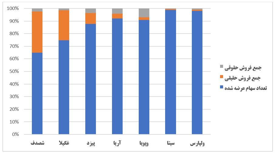 گزارش وضعیت عرضه اولیه ها در هفته ای که گذشت (هفته چهارم تیر 1399)