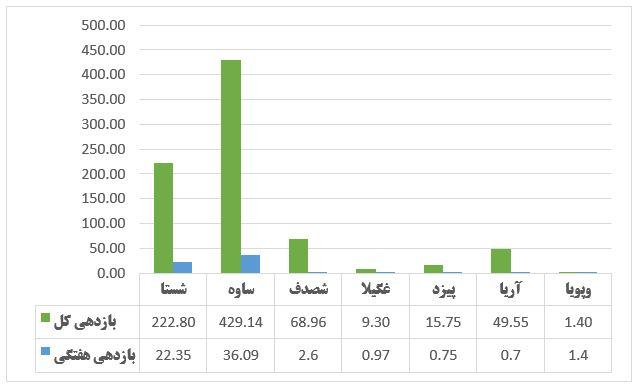 گزارش وضعیت عرضه اولیه ها در هفته ای که گذشت (هفته دوم تیر 1399)