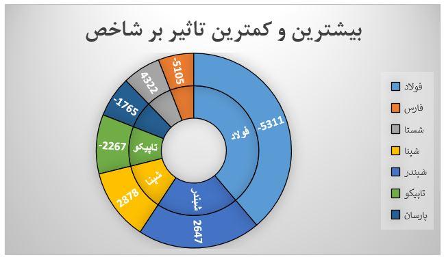 گزارش روزانه بازار سرمایه (چهارشنبه 1 مرداد ماه 1399)