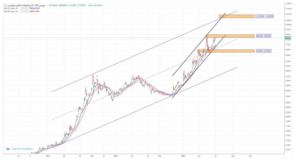 تحلیل تکنیکال نمودار صندوق سرمایه گذاری پشتوانه طلای لوتوس
