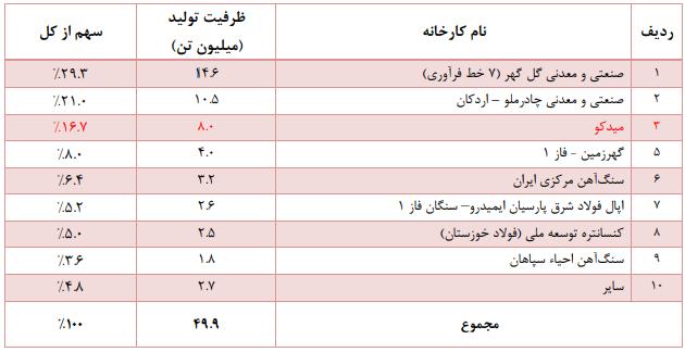 تحلیل تکنیکال میدکو به همراه نمودار (16 تیر ماه 1399)