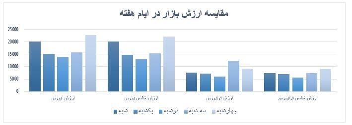 گزارش روزانه بازار سرمایه (چهارشنبه 18 تیر ماه 1399)