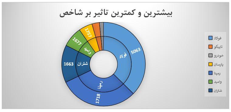 گزارش روزانه بازار سرمایه (چهارشنبه 17 تیر ماه 1399)