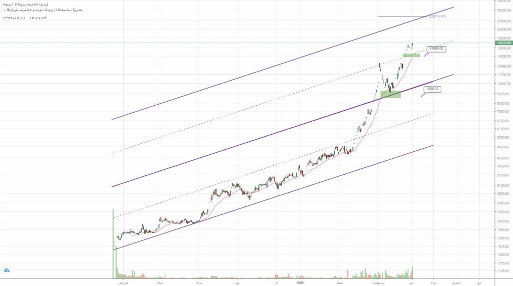 2 سهم برگزیده بازار سرمایه (چهارشنبه 11 تیر ماه 99)