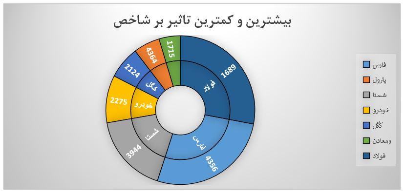 گزارش روزانه بازار سرمایه (یکشنبه 29 تیر ماه 1399)