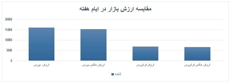 گزارش روزانه بازار سرمایه (شنبه 21 تیر ماه 1399)